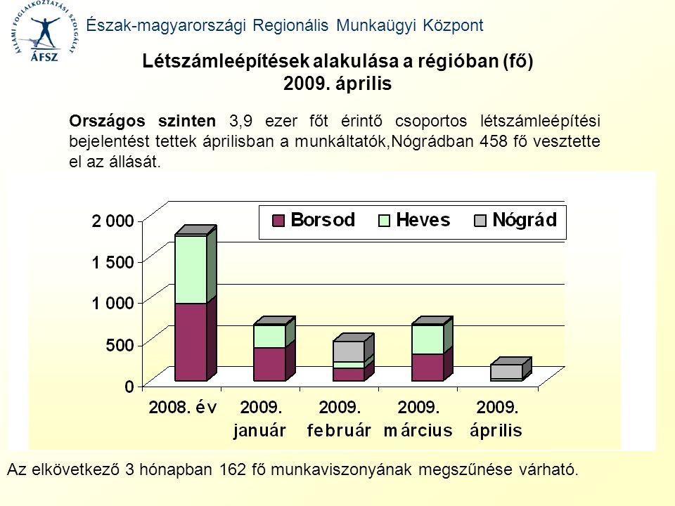 Létszámleépítések alakulása a régióban (fő) 2009. április Észak-magyarországi Regionális Munkaügyi Központ Országos szinten 3,9 ezer főt érintő csopor