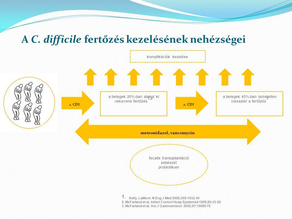 A C. difficile fertőzés kezelésének nehézségei komplikációk kezelése metronidazol, vancomycin 1. CDI2. CDI a betegek 20%-ban alakul ki rekurrens fertő