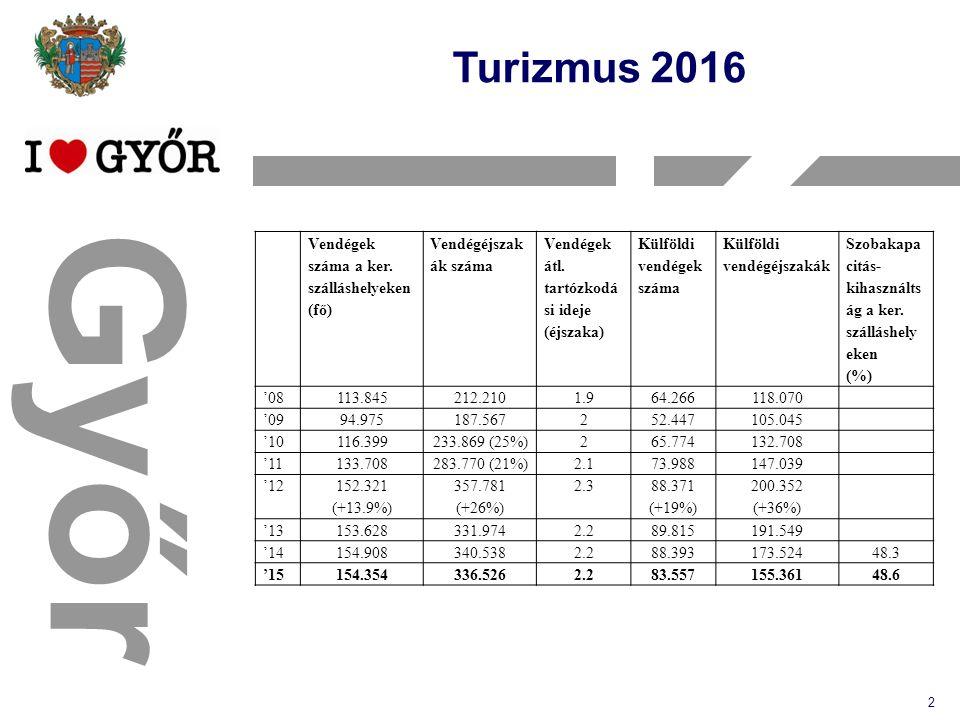 Győr Turizmus 2016 2 Vendégek száma a ker. szálláshelyeken (fő) Vendégéjszak ák száma Vendégek átl.