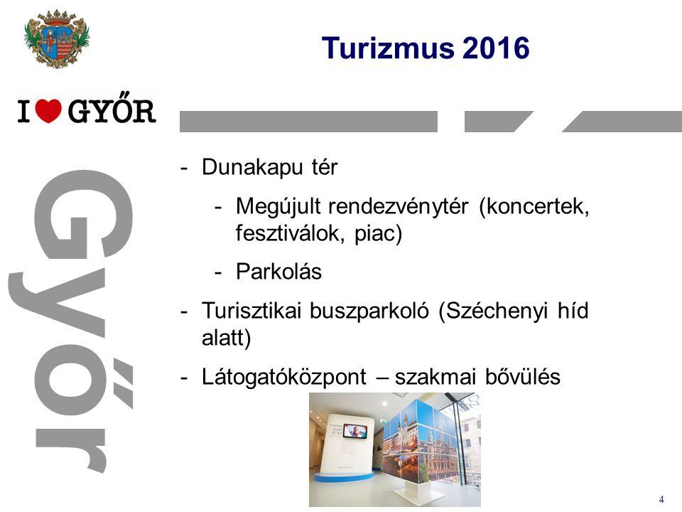 Győr Turizmus 2016 4 -Dunakapu tér -Megújult rendezvénytér (koncertek, fesztiválok, piac) -Parkolás -Turisztikai buszparkoló (Széchenyi híd alatt) -Látogatóközpont – szakmai bővülés