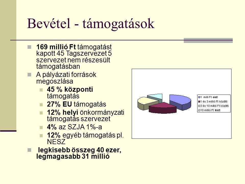 Bevétel - támogatások 169 millió Ft támogatást kapott 45 Tagszervezet 5 szervezet nem részesült támogatásban A pályázati források megoszlása 45 % központi támogatás 27% EU támogatás 12% helyi önkormányzati támogatás szervezet 4% az SZJA 1%-a 12% egyéb támogatás pl.