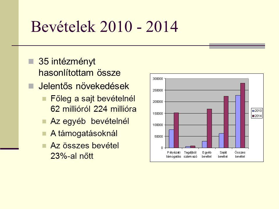 Bevételek 2010 - 2014 35 intézményt hasonlítottam össze Jelentős növekedések Főleg a sajt bevételnél 62 millióról 224 millióra Az egyéb bevételnél A támogatásoknál Az összes bevétel 23%-al nőtt