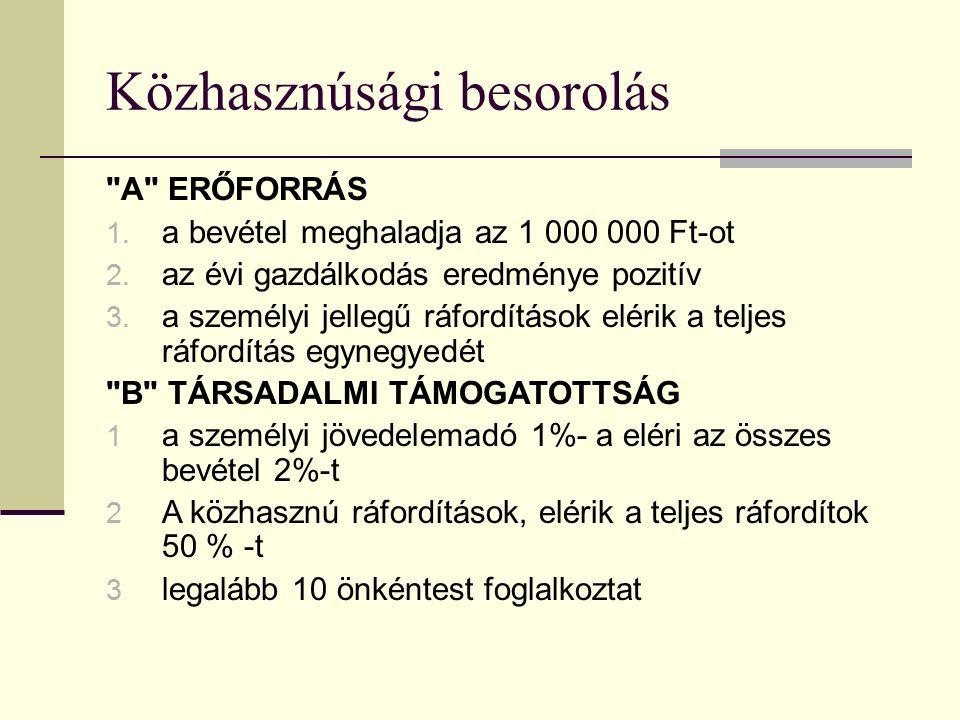 Közhasznúsági besorolás A ERŐFORRÁS 1. a bevétel meghaladja az 1 000 000 Ft-ot 2.