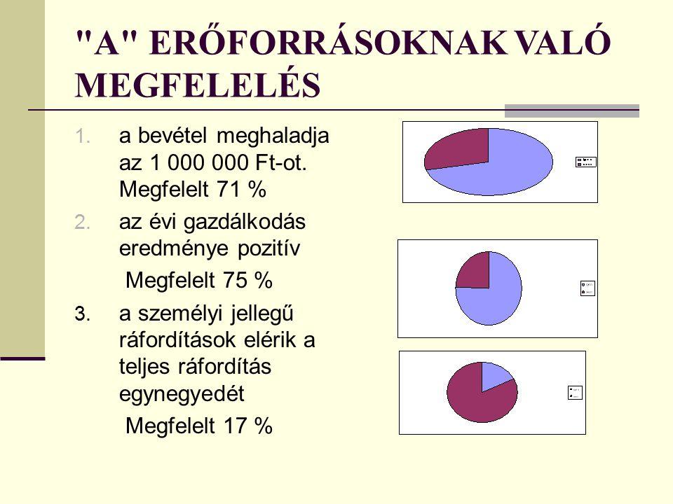 A ERŐFORRÁSOKNAK VALÓ MEGFELELÉS 1. a bevétel meghaladja az 1 000 000 Ft-ot.