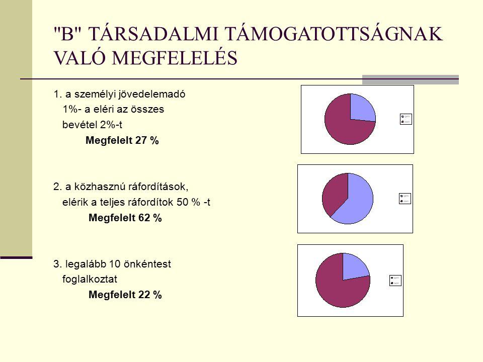 B TÁRSADALMI TÁMOGATOTTSÁGNAK VALÓ MEGFELELÉS 1.