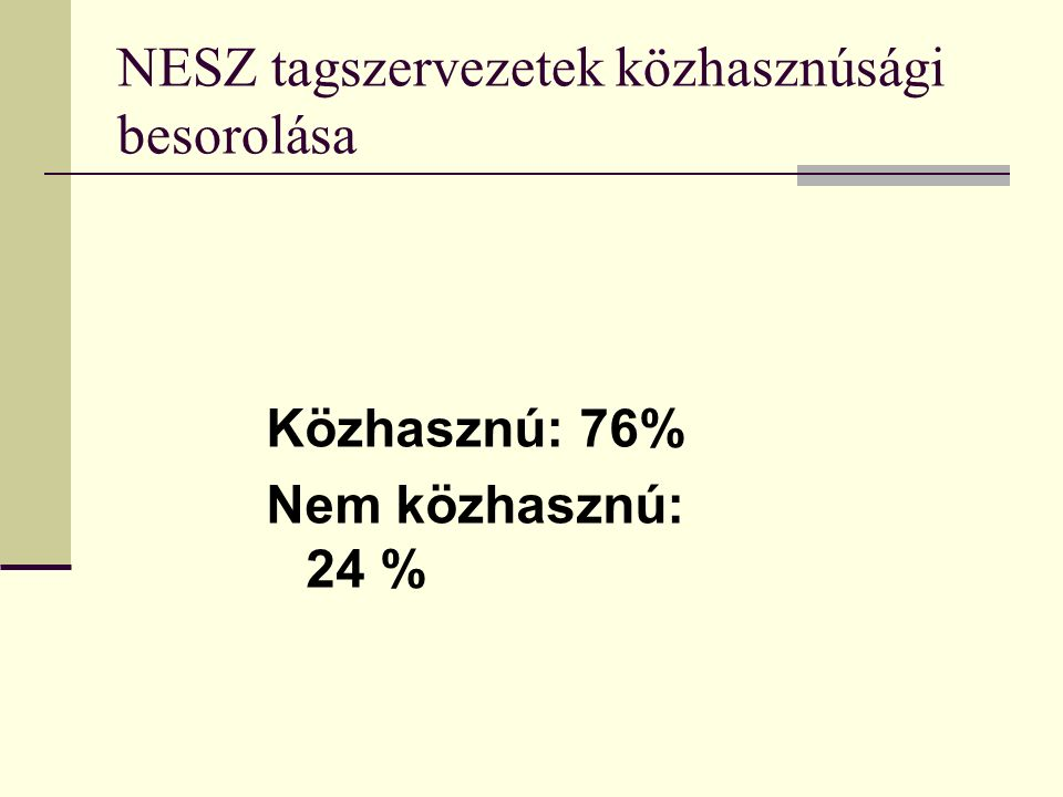 NESZ tagszervezetek közhasznúsági besorolása Közhasznú: 76% Nem közhasznú: 24 %