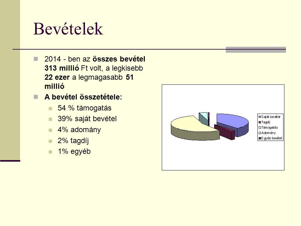 Bevételek 2014 - ben az összes bevétel 313 millió Ft volt, a legkisebb 22 ezer a legmagasabb 51 millió A bevétel összetétele: 54 % támogatás 39% saját bevétel 4% adomány 2% tagdíj 1% egyéb