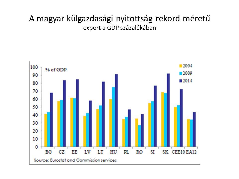 A magyar külgazdasági nyitottság rekord-méretű export a GDP százalékában