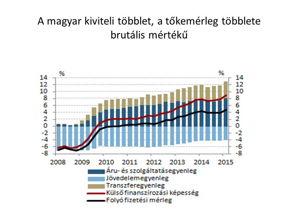 A magyar kiviteli többlet, a tőkemérleg többlete brutális mértékű