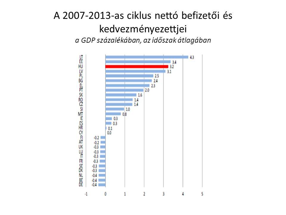 A 2007-2013-as ciklus nettó befizetői és kedvezményezettjei a GDP százalékában, az időszak átlagában