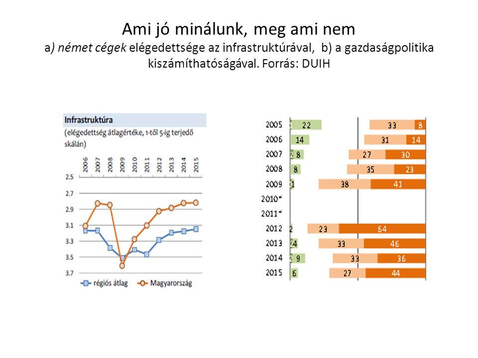 Ami jó minálunk, meg ami nem a) német cégek elégedettsége az infrastruktúrával, b) a gazdaságpolitika kiszámíthatóságával.