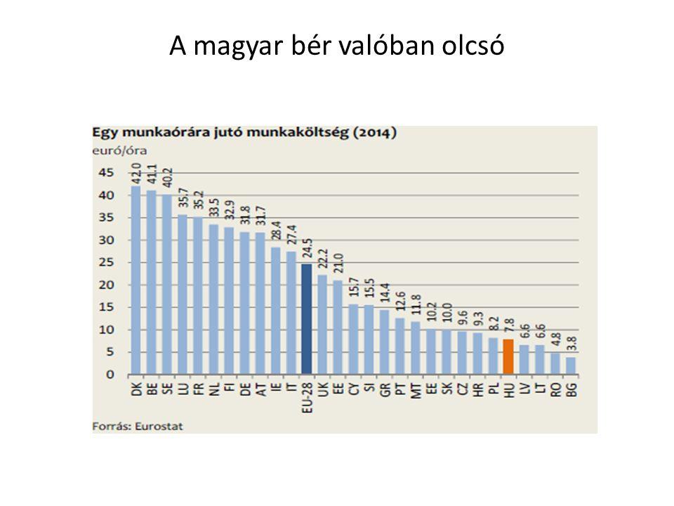 A magyar bér valóban olcsó