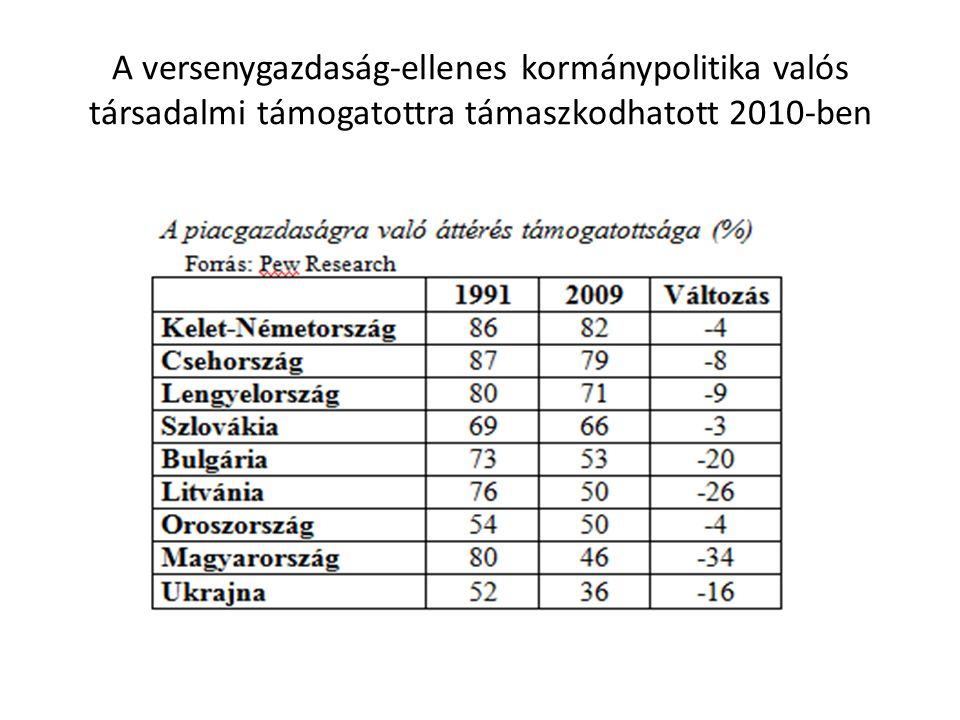 A versenygazdaság-ellenes kormánypolitika valós társadalmi támogatottra támaszkodhatott 2010-ben