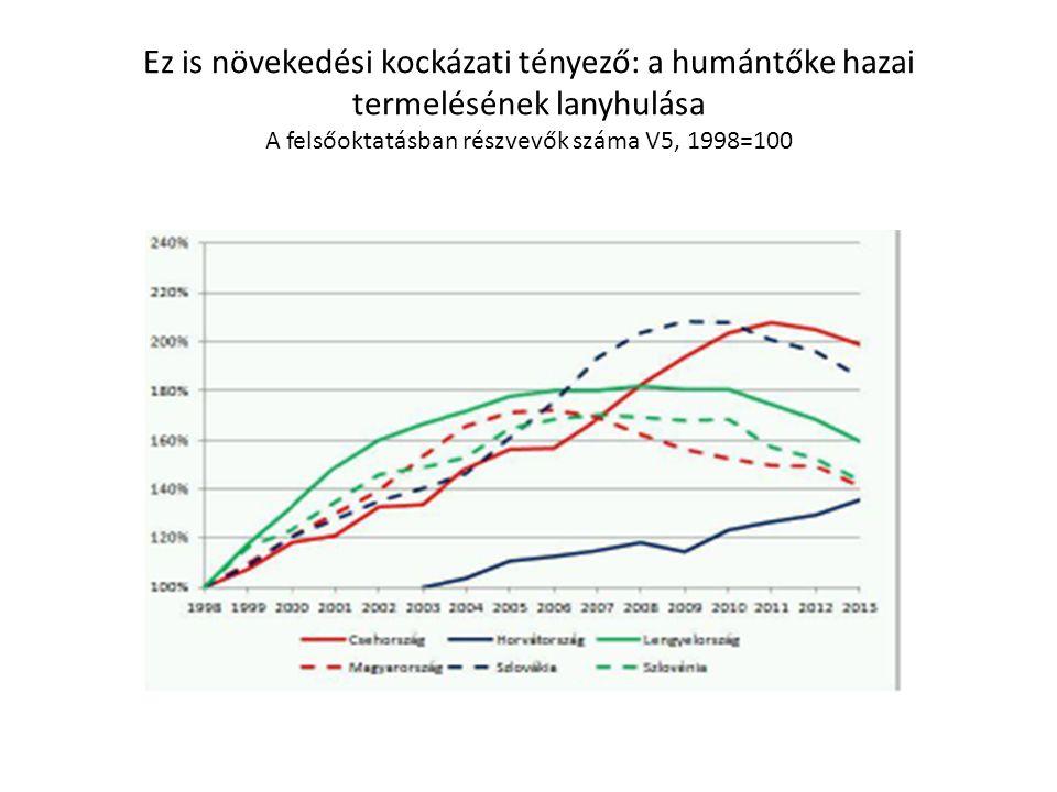 Ez is növekedési kockázati tényező: a humántőke hazai termelésének lanyhulása A felsőoktatásban részvevők száma V5, 1998=100