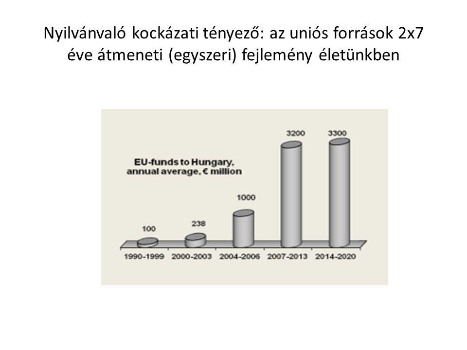 Nyilvánvaló kockázati tényező: az uniós források 2x7 éve átmeneti (egyszeri) fejlemény életünkben