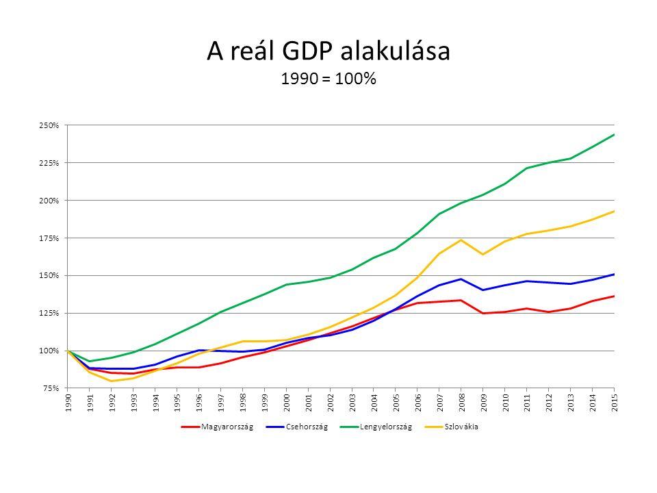 A reál GDP alakulása 1990 = 100%