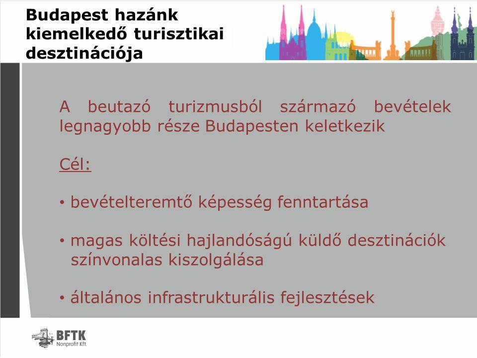 Budapest hazánk kiemelkedő turisztikai desztinációja A beutazó turizmusból származó bevételek legnagyobb része Budapesten keletkezik Cél: bevételterem