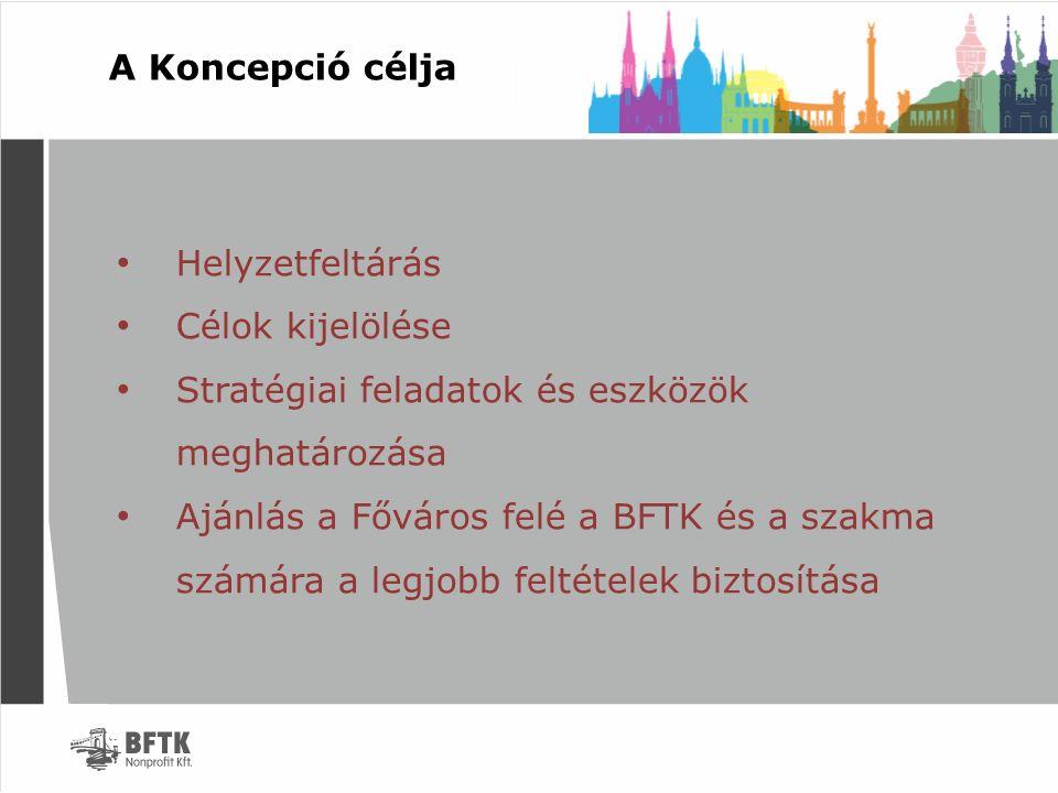A Koncepció célja Helyzetfeltárás Célok kijelölése Stratégiai feladatok és eszközök meghatározása Ajánlás a Főváros felé a BFTK és a szakma számára a