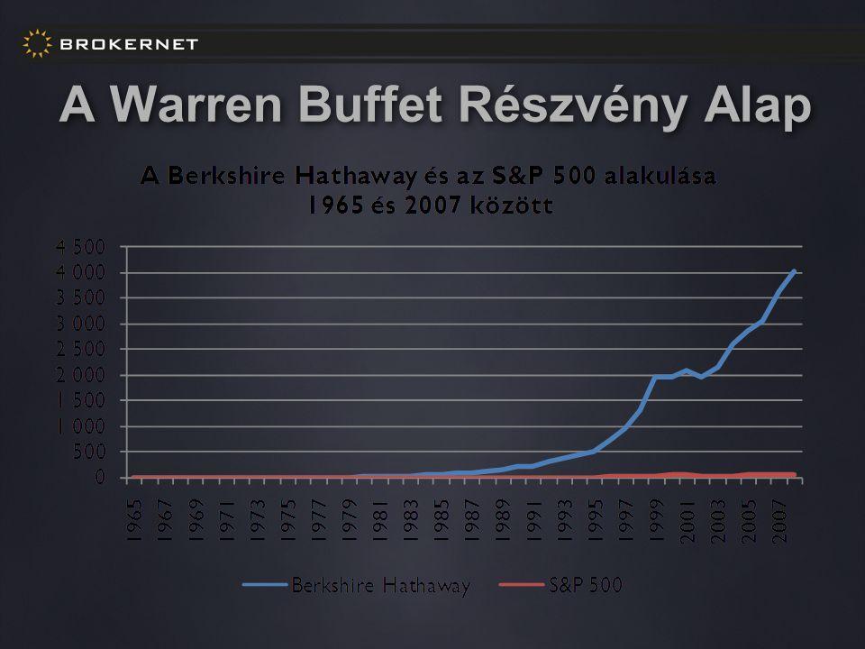 A Warren Buffet Részvény Alap