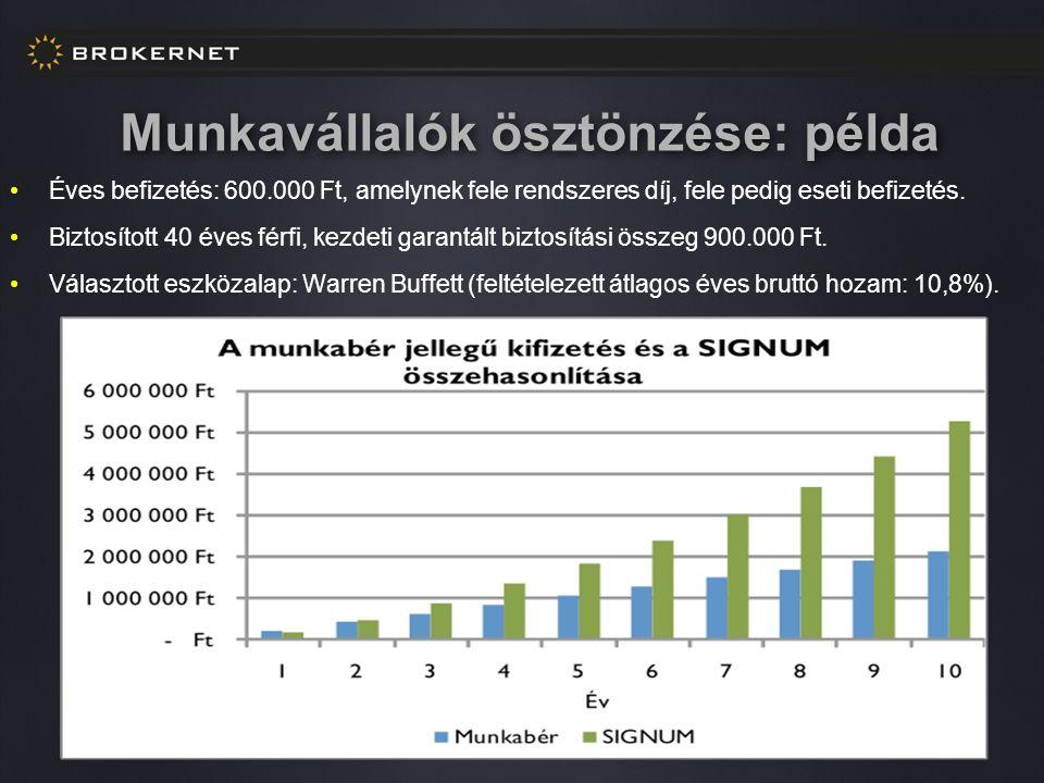 Munkavállalók ösztönzése: példa Éves befizetés: 600.000 Ft, amelynek fele rendszeres díj, fele pedig eseti befizetés.