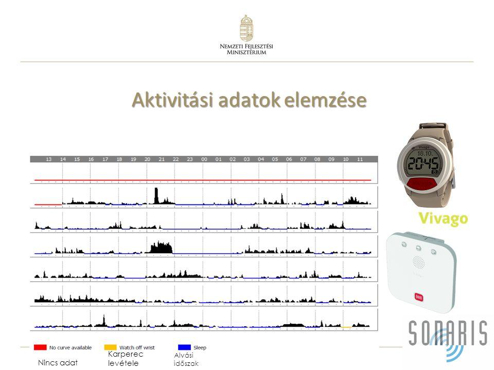 11 Aktivitási adatok elemzése Alvási időszak Nincs adat Karperec levétele