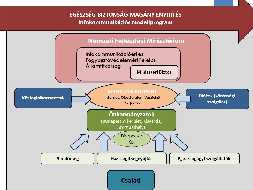 12 IRÁNYÍTÁSI KÖZPONT Internet, Okostelefon, Vészjelző karperec Diákok (közösségi szolgálat) Közfoglalkoztatottak EGÉSZSÉG-BIZTONSÁG-MAGÁNY ENYHÍTÉS Infokommunikációs modellprogram Házi segítségnyújtás Nemzeti Fejlesztési Minisztérium Infokommunikációért és Fogyasztóvédelemért Felelős Államtitkárság Miniszteri Biztos Önkormányzatok (Budapest V.