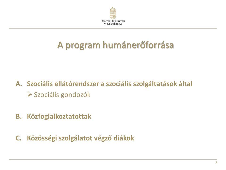 8 A program humánerőforrása A.Szociális ellátórendszer a szociális szolgáltatások által  Szociális gondozók B.Közfoglalkoztatottak C.Közösségi szolgálatot végző diákok
