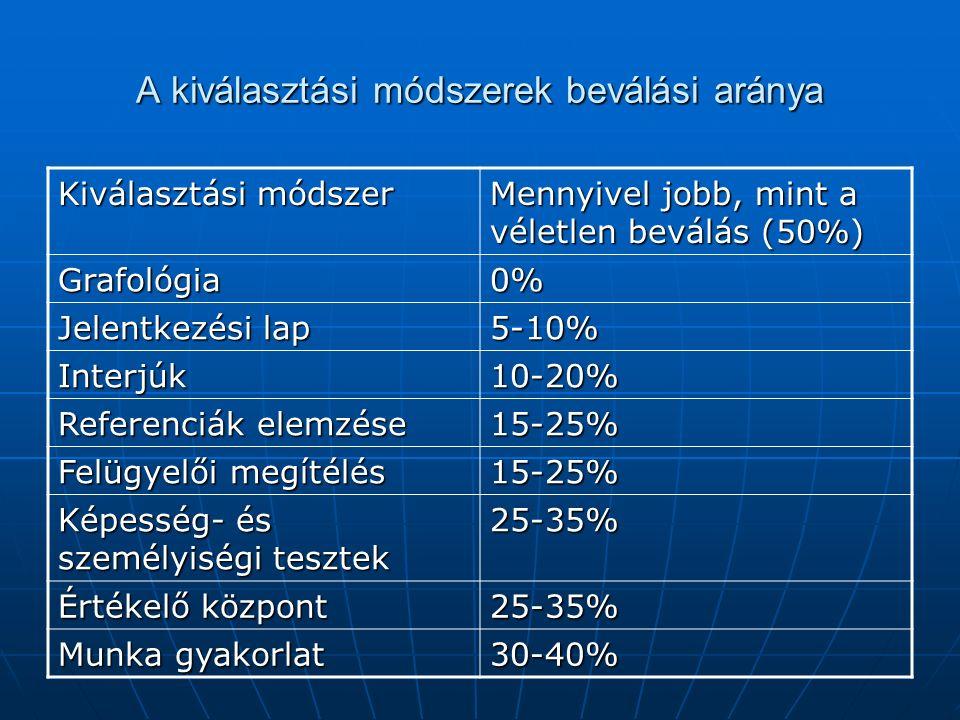 A kiválasztási módszerek beválási aránya Kiválasztási módszer Mennyivel jobb, mint a véletlen beválás (50%) Grafológia0% Jelentkezési lap 5-10% Interjúk10-20% Referenciák elemzése 15-25% Felügyelői megítélés 15-25% Képesség- és személyiségi tesztek 25-35% Értékelő központ 25-35% Munka gyakorlat 30-40%