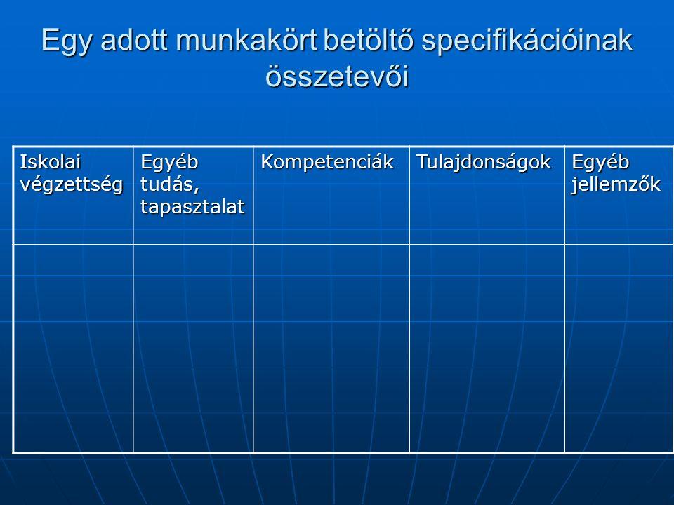 Egy adott munkakört betöltő specifikációinak összetevői Iskolai végzettség Egyéb tudás, tapasztalat KompetenciákTulajdonságok Egyéb jellemzők