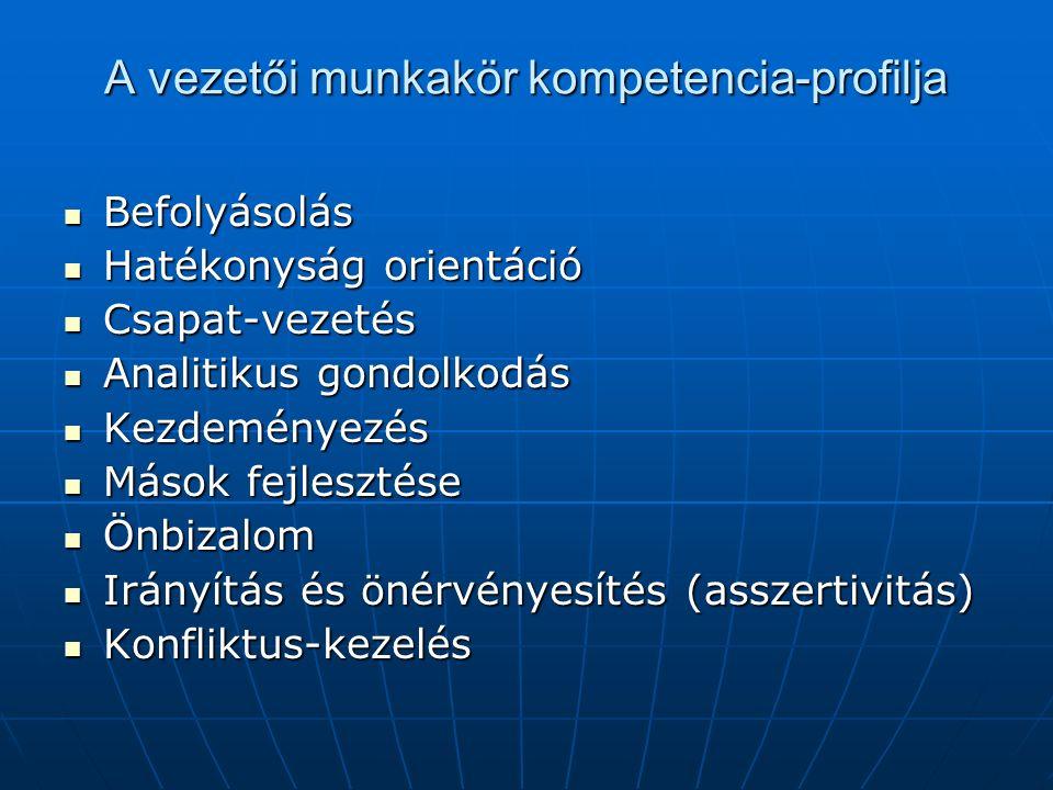 A vezetői munkakör kompetencia-profilja Befolyásolás Befolyásolás Hatékonyság orientáció Hatékonyság orientáció Csapat-vezetés Csapat-vezetés Analitikus gondolkodás Analitikus gondolkodás Kezdeményezés Kezdeményezés Mások fejlesztése Mások fejlesztése Önbizalom Önbizalom Irányítás és önérvényesítés (asszertivitás) Irányítás és önérvényesítés (asszertivitás) Konfliktus-kezelés Konfliktus-kezelés