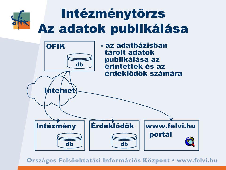 Intézménytörzs Az adatok publikálása