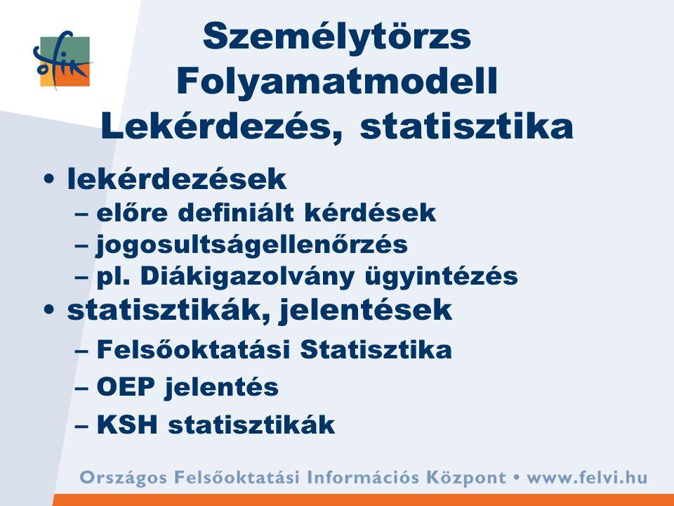Személytörzs Folyamatmodell Lekérdezés, statisztika lekérdezések –előre definiált kérdések –jogosultságellenőrzés –pl.