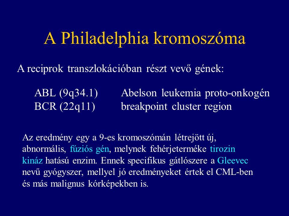 ABL (9q34.1)Abelson leukemia proto-onkogén BCR (22q11)breakpoint cluster region A reciprok transzlokációban részt vevő gének: Az eredmény egy a 9-es kromoszómán létrejött új, abnormális, fúziós gén, melynek fehérjeterméke tirozin kináz hatású enzim.
