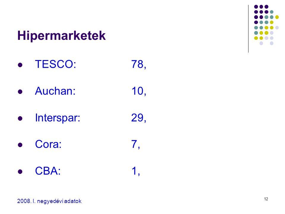 12 Hipermarketek TESCO:78, Auchan:10, Interspar:29, Cora:7, CBA:1, 2008. I. negyedévi adatok