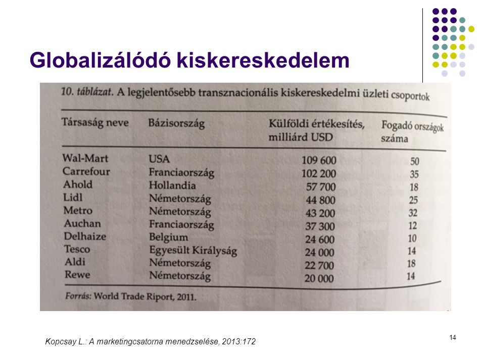 14 Globalizálódó kiskereskedelem Kopcsay L.: A marketingcsatorna menedzselése, 2013:172