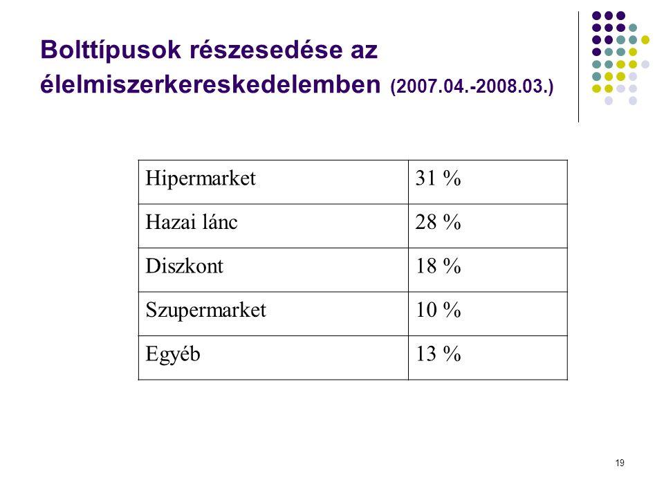 19 Bolttípusok részesedése az élelmiszerkereskedelemben (2007.04.-2008.03.) Hipermarket31 % Hazai lánc28 % Diszkont18 % Szupermarket10 % Egyéb13 %