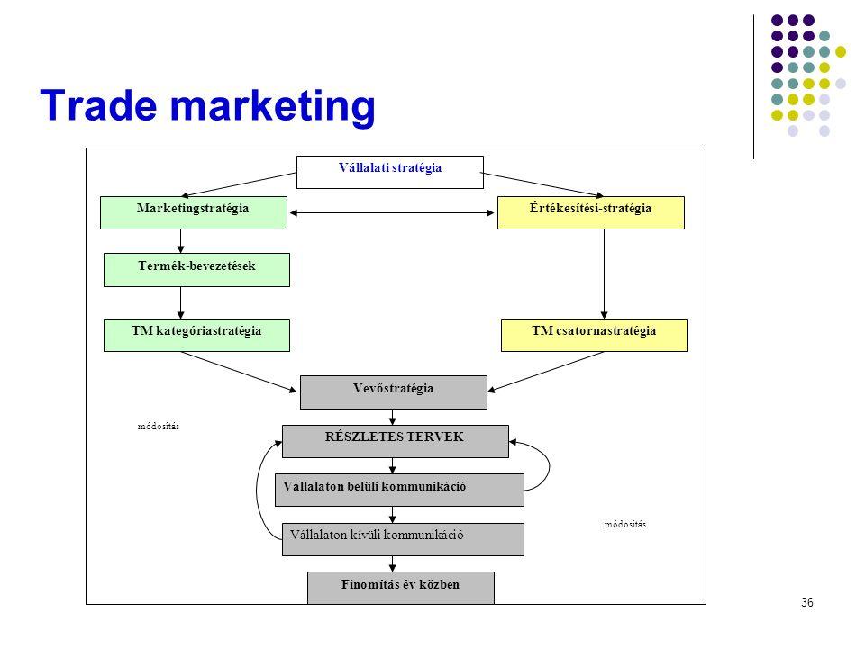 36 Trade marketing Vállalati stratégia MarketingstratégiaÉrtékesítési-stratégia Termék-bevezetések TM kategóriastratégia TM csatornastratégia Vevőstratégia RÉSZLETES TERVEK Finomítás év közben Vállalaton belüli kommunikáció Vállalaton kívüli kommunikáció módosítás