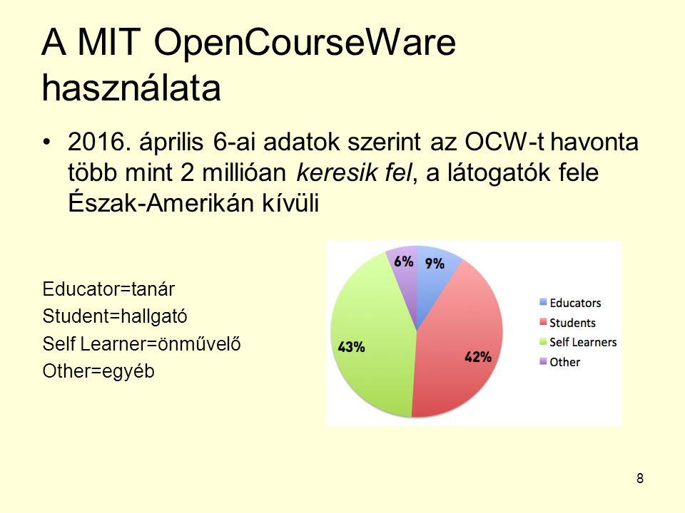 8 A MIT OpenCourseWare használata 2016. április 6-ai adatok szerint az OCW-t havonta több mint 2 millióan keresik fel, a látogatók fele Észak-Amerikán