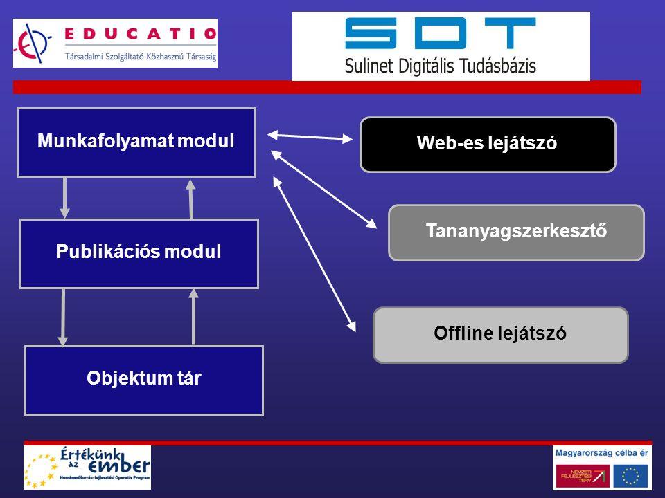 Objektum tár Publikációs modul Munkafolyamat modul Tananyagszerkesztő Web-es lejátszó Offline lejátszó