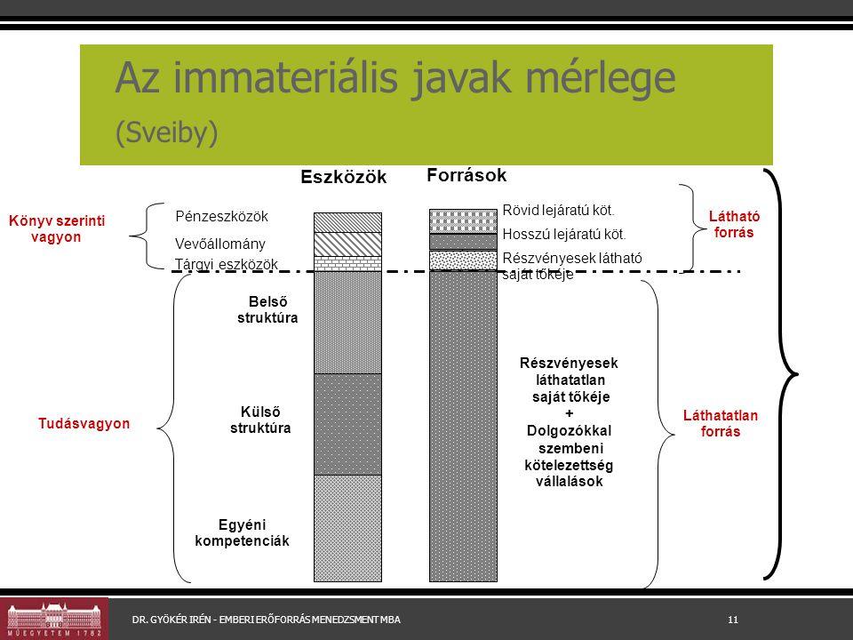 Az immateriális javak mérlege (Sveiby) Intangible assets Könyv szerinti vagyon Tudásvagyon Rövid lejáratú köt.
