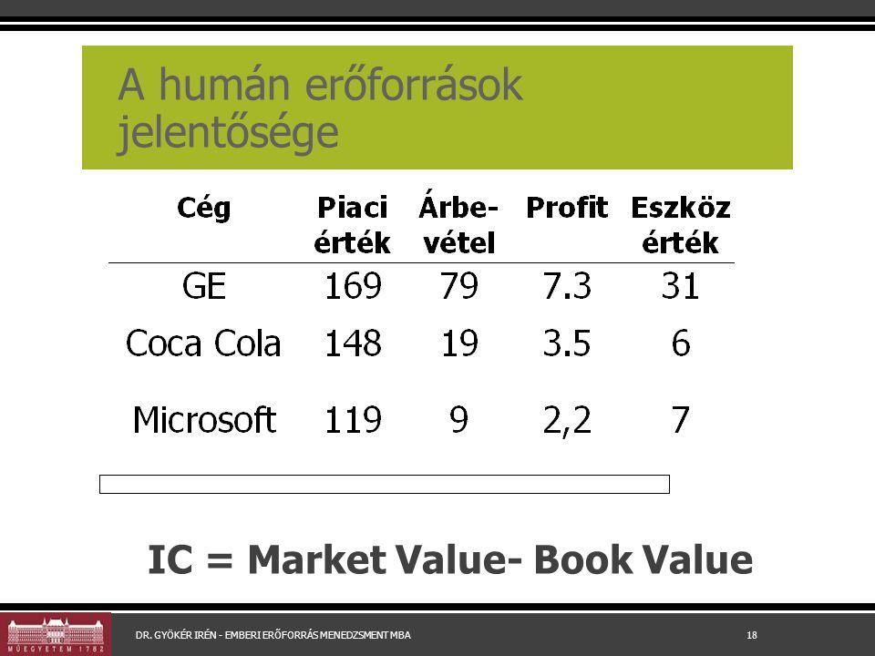 A humán erőforrások jelentősége IC = Market Value- Book Value DR.