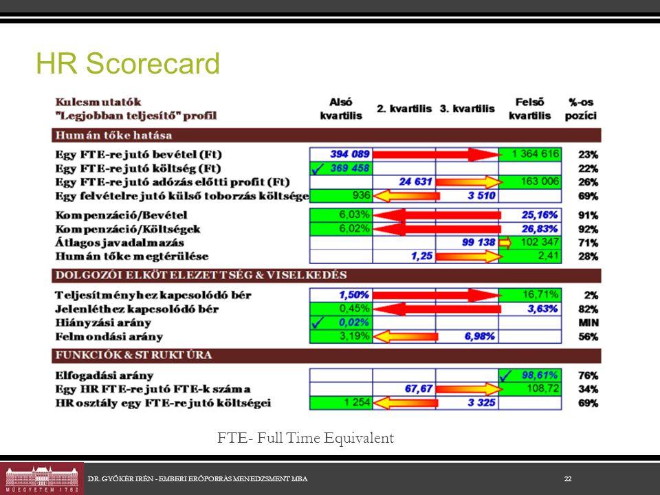 HR Scorecard 22DR. GYÖKÉR IRÉN - EMBERI ERŐFORRÁS MENEDZSMENT MBA FTE- Full Time Equivalent