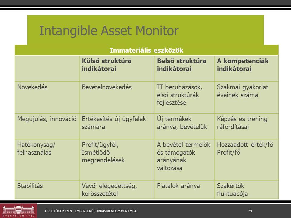 Intangible Asset Monitor Immateriális eszközök Külső struktúra indikátorai Belső struktúra indikátorai A kompetenciák indikátorai NövekedésBevételnövekedésIT beruházások, első struktúrák fejlesztése Szakmai gyakorlat éveinek száma Megújulás, innovációÉrtékesítés új ügyfelek számára Új termékek aránya, bevételük Képzés és tréning ráfordításai Hatékonyság/ felhasználás Profit/ügyfél, Ismétlődő megrendelések A bevétel termelők és támogatók arányának változása Hozzáadott érték/fő Profit/fő StabilitásVevői elégedettség, korösszetétel Fiatalok arányaSzakértők fluktuácója DR.
