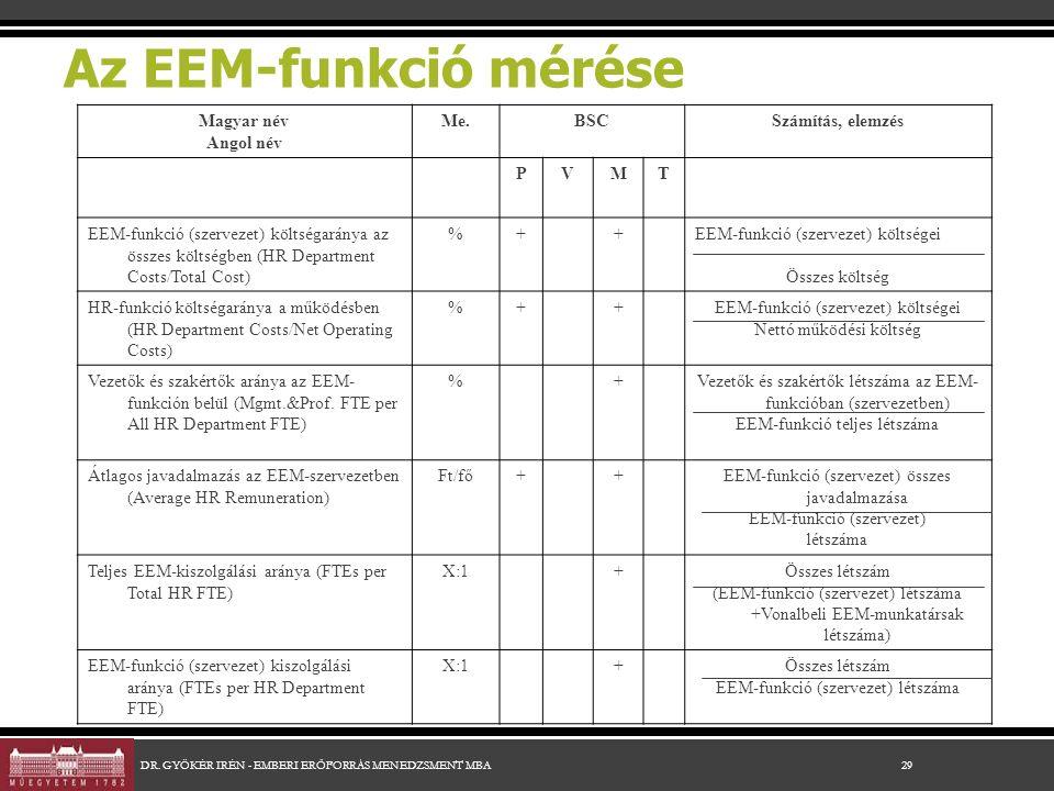 Az EEM-funkció mérése Magyar név Angol név Me.BSCSzámítás, elemzés PVMT EEM-funkció (szervezet) költségaránya az összes költségben (HR Department Costs/Total Cost) %++EEM-funkció (szervezet) költségei Összes költség HR-funkció költségaránya a működésben (HR Department Costs/Net Operating Costs) %++EEM-funkció (szervezet) költségei Nettó működési költség Vezetők és szakértők aránya az EEM- funkción belül (Mgmt.&Prof.