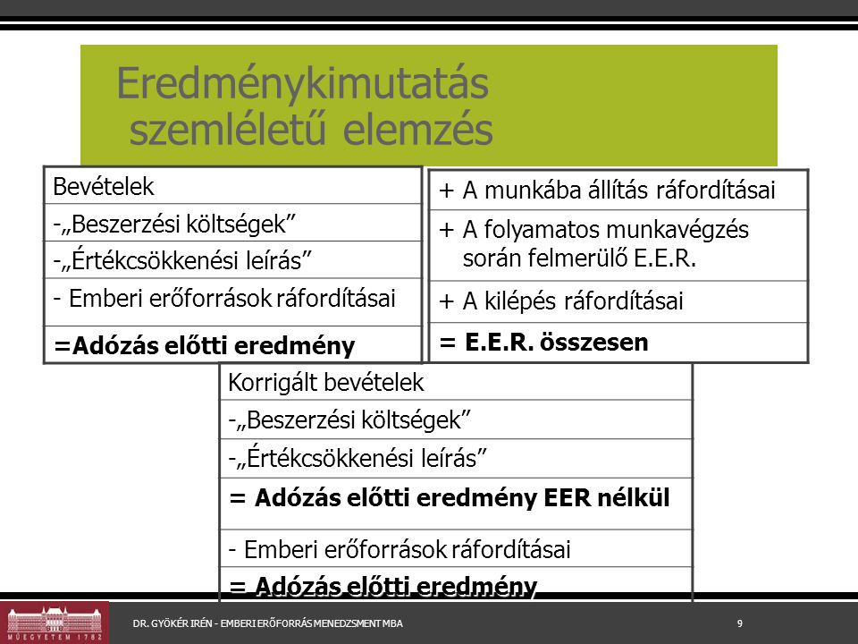 """Eredménykimutatás szemléletű elemzés Bevételek -""""Beszerzési költségek -""""Értékcsökkenési leírás - Emberi erőforrások ráfordításai =Adózás előtti eredmény + A munkába állítás ráfordításai + A folyamatos munkavégzés során felmerülő E.E.R."""