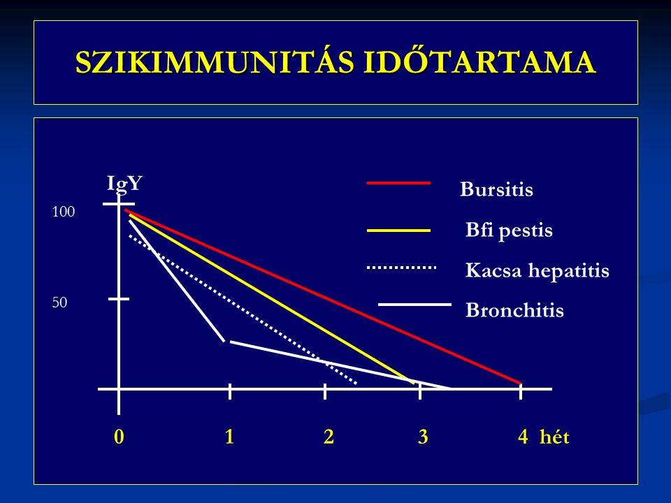 SZIKIMMUNITÁS IDŐTARTAMA 0 1 2 3 4 hét IgY 100 50 Bursitis Bfi pestis Kacsa hepatitis Bronchitis