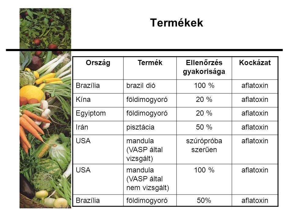 Termékek OrszágTermékEllenőrzés gyakorisága Kockázat Brazíliabrazil dió100 %aflatoxin Kínaföldimogyoró20 %aflatoxin Egyiptomföldimogyoró20 %aflatoxin Iránpisztácia50 %aflatoxin USAmandula (VASP által vizsgált) szúrópróba szerűen aflatoxin USAmandula (VASP által nem vizsgált) 100 %aflatoxin Brazíliaföldimogyoró50%aflatoxin