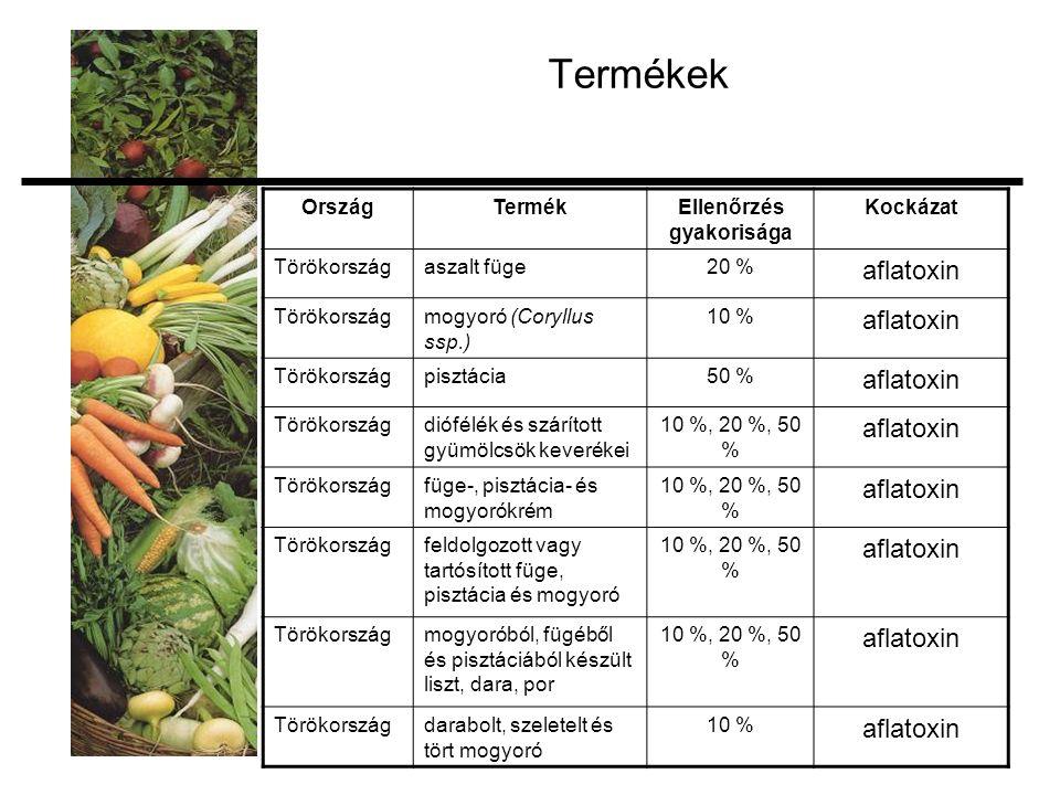 Termékek OrszágTermékEllenőrzés gyakorisága Kockázat Törökországaszalt füge20 % aflatoxin Törökországmogyoró (Coryllus ssp.) 10 % aflatoxin Törökországpisztácia50 % aflatoxin Törökországdiófélék és szárított gyümölcsök keverékei 10 %, 20 %, 50 % aflatoxin Törökországfüge-, pisztácia- és mogyorókrém 10 %, 20 %, 50 % aflatoxin Törökországfeldolgozott vagy tartósított füge, pisztácia és mogyoró 10 %, 20 %, 50 % aflatoxin Törökországmogyoróból, fügéből és pisztáciából készült liszt, dara, por 10 %, 20 %, 50 % aflatoxin Törökországdarabolt, szeletelt és tört mogyoró 10 % aflatoxin