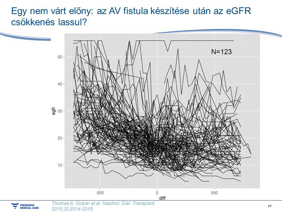 Egy nem várt előny: az AV fistula készítése után az eGFR csökkenés lassul.