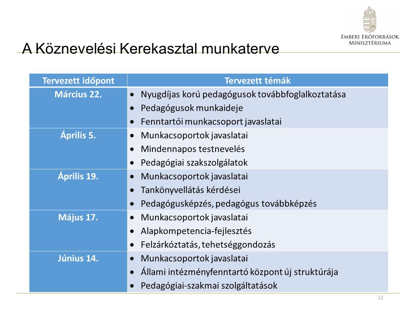 A Köznevelési Kerekasztal munkaterve Tervezett időpontTervezett témák Március 22.